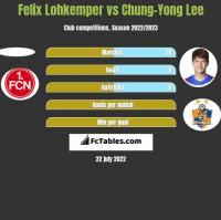 Felix Lohkemper vs Chung-Yong Lee h2h player stats