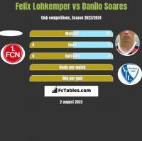 Felix Lohkemper vs Danilo Soares h2h player stats