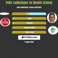 Felix Lohkemper vs Dennis Srbeny h2h player stats