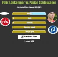 Felix Lohkemper vs Fabian Schleusener h2h player stats