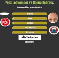 Felix Lohkemper vs Hanno Behrens h2h player stats