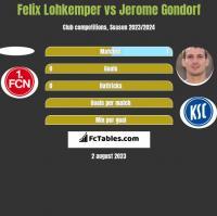Felix Lohkemper vs Jerome Gondorf h2h player stats