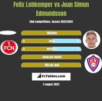 Felix Lohkemper vs Joan Simun Edmundsson h2h player stats