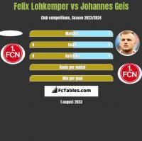 Felix Lohkemper vs Johannes Geis h2h player stats