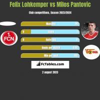 Felix Lohkemper vs Milos Pantovic h2h player stats