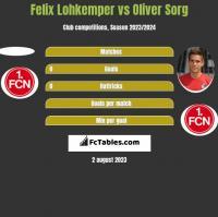 Felix Lohkemper vs Oliver Sorg h2h player stats