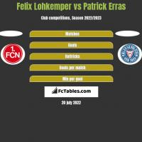 Felix Lohkemper vs Patrick Erras h2h player stats