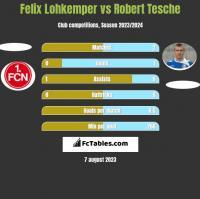 Felix Lohkemper vs Robert Tesche h2h player stats
