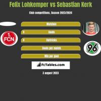 Felix Lohkemper vs Sebastian Kerk h2h player stats