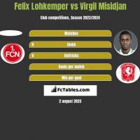 Felix Lohkemper vs Virgil Misidjan h2h player stats