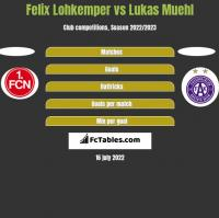 Felix Lohkemper vs Lukas Muehl h2h player stats