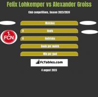 Felix Lohkemper vs Alexander Groiss h2h player stats