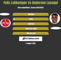 Felix Lohkemper vs Anderson Lucoqui h2h player stats
