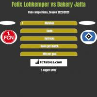 Felix Lohkemper vs Bakery Jatta h2h player stats