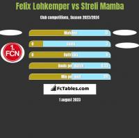 Felix Lohkemper vs Streli Mamba h2h player stats