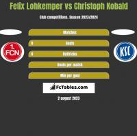 Felix Lohkemper vs Christoph Kobald h2h player stats