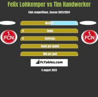 Felix Lohkemper vs Tim Handwerker h2h player stats