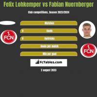Felix Lohkemper vs Fabian Nuernberger h2h player stats
