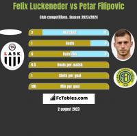 Felix Luckeneder vs Petar Filipovic h2h player stats