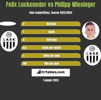 Felix Luckeneder vs Philipp Wiesinger h2h player stats