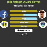 Felix Mathaus vs Joao Correia h2h player stats