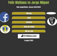 Felix Mathaus vs Jorge Miguel h2h player stats