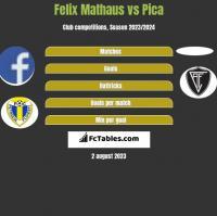 Felix Mathaus vs Pica h2h player stats