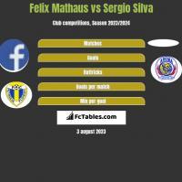 Felix Mathaus vs Sergio Silva h2h player stats