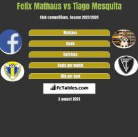 Felix Mathaus vs Tiago Mesquita h2h player stats