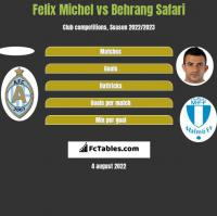 Felix Michel vs Behrang Safari h2h player stats