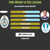 Felix Michel vs Eric Larsson h2h player stats