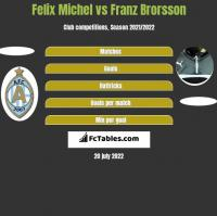 Felix Michel vs Franz Brorsson h2h player stats