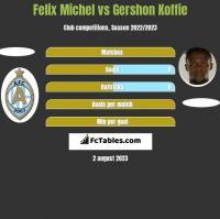 Felix Michel vs Gershon Koffie h2h player stats