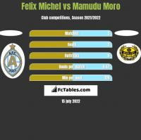 Felix Michel vs Mamudu Moro h2h player stats