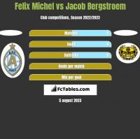 Felix Michel vs Jacob Bergstroem h2h player stats