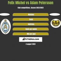 Felix Michel vs Adam Petersson h2h player stats