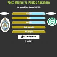 Felix Michel vs Paulos Abraham h2h player stats