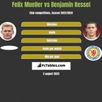 Felix Mueller vs Benjamin Kessel h2h player stats
