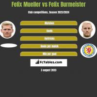 Felix Mueller vs Felix Burmeister h2h player stats