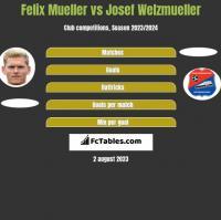 Felix Mueller vs Josef Welzmueller h2h player stats