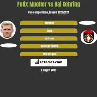 Felix Mueller vs Kai Gehring h2h player stats