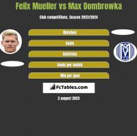 Felix Mueller vs Max Dombrowka h2h player stats