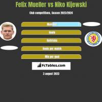 Felix Mueller vs Niko Kijewski h2h player stats