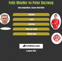 Felix Mueller vs Peter Kurzweg h2h player stats