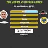 Felix Mueller vs Frederic Ananou h2h player stats