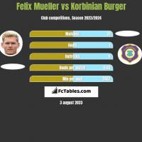 Felix Mueller vs Korbinian Burger h2h player stats