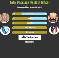 Felix Passlack vs Axel Witsel h2h player stats