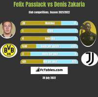 Felix Passlack vs Denis Zakaria h2h player stats