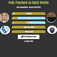 Felix Passlack vs Haris Vuckic h2h player stats