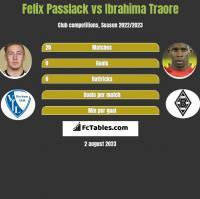 Felix Passlack vs Ibrahima Traore h2h player stats